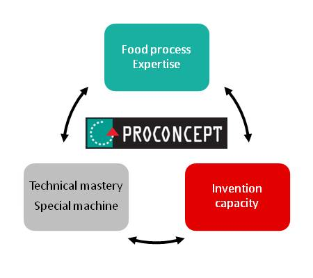 Proconcept takes into account each customer's special features